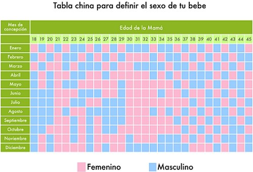 calendario chino del embarazo
